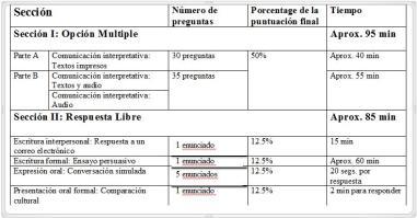 El formato del examen de AP