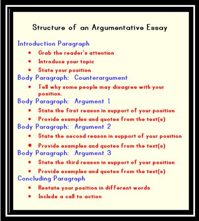 Structure of an Argumentative Essay